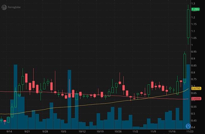 EV penny stocks to buy avoid Ferroglobe PLC (GSM stock chart)