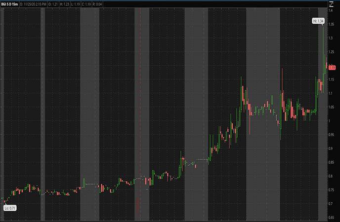 Penny Stocks to Watch-Birks Group Inc. (BGI Stock Report)
