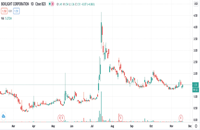 Penny Stocks to Watch- Boxlight Corp. (BOXL Stock Report)