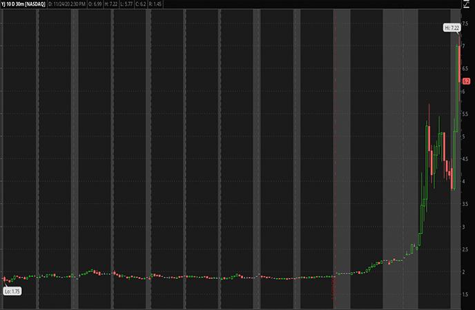 Penny Stocks to Watch-Yunji Inc. (YJ Stock Report)