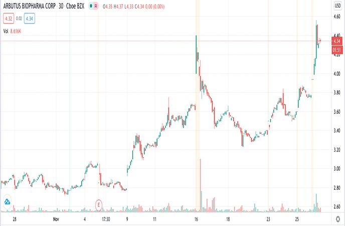 Penny_Stocks_to_Watch_Arbutus_Biopharma_Inc_ABUS_Stock_Report