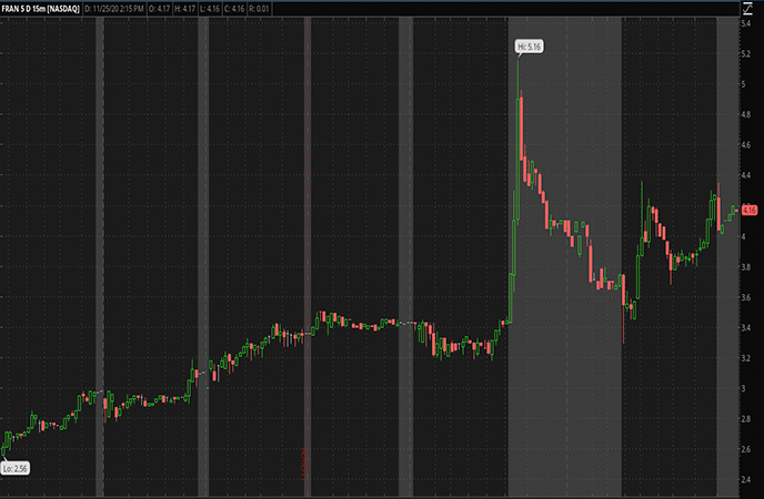Penny_Stocks_to_Watch_Francesca's_Holdings_Corp_FRAN_Stock_Report