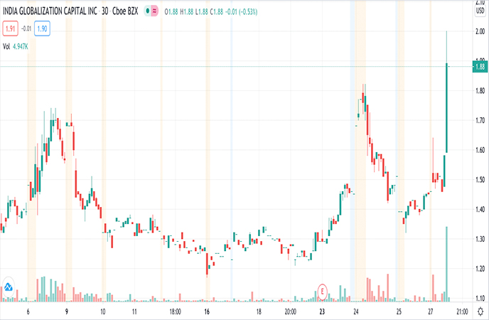 Penny_Stocks_to_Watch_India_Globalization_Capital_Inc_IGC_Stock