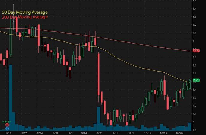 best biotech penny stocks to watch Pieris Pharmaceuticals Inc. (PIRS stock chart)