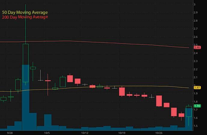 best biotech penny stocks to watch Soleno Therapeutics Inc. (SLNO stock chart)