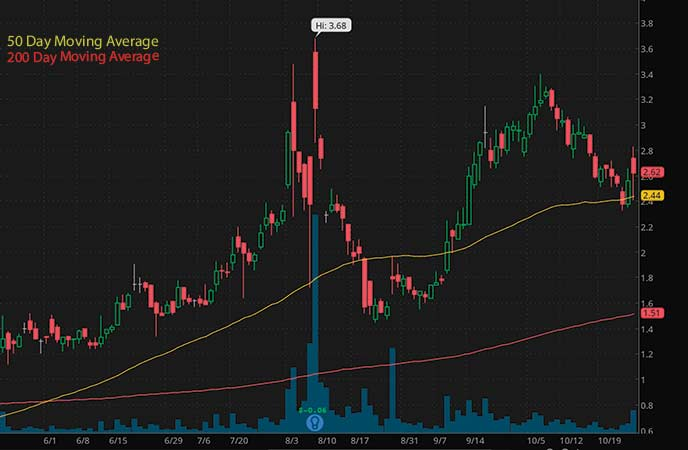best biotech penny stocks to watch Trevena Inc. (TRVN stock chart)