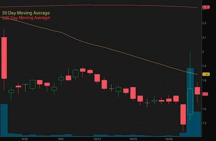 best biotech penny stocks to watch vTv Therapeutics (VTVT stock chart)