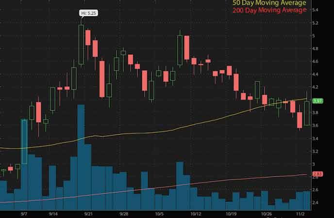 best penny stocks on robinhood to watch now AquaBounty Technologies Inc. (AQB stock chart)