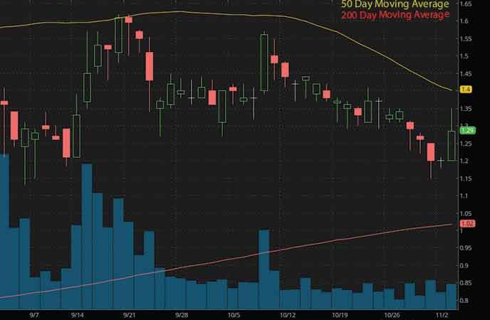 best penny stocks on robinhood to watch now Lipocine Inc. (LPCN stock chart)
