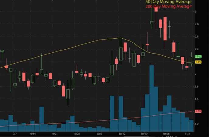 best penny stocks on robinhood to watch now Marathon Patent Group Inc. (MARA stock chart)