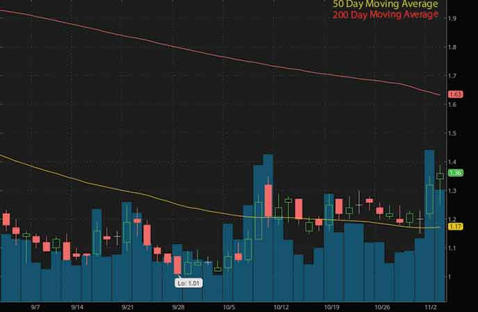 best penny stocks on robinhood to watch now OrganiGram Holdings Inc. (OGI stock chart)