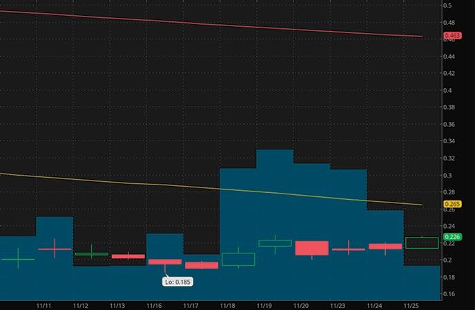 best penny stocks to buy Jaguar Health Inc. (JAGX stock chart)