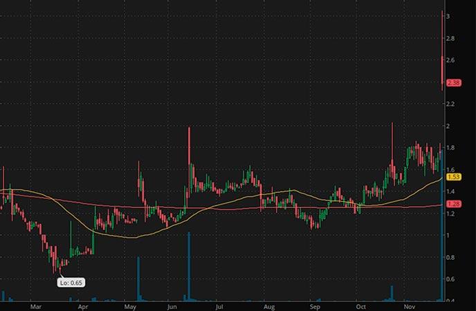 best penny stocks to buy MMTec Inc. (MTC stock chart)