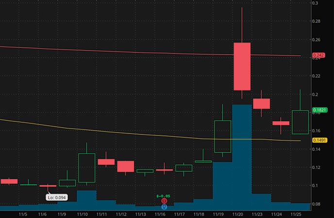best penny stocks to buy Titn Pharmaceutical Inc. (TTNP stock chart)