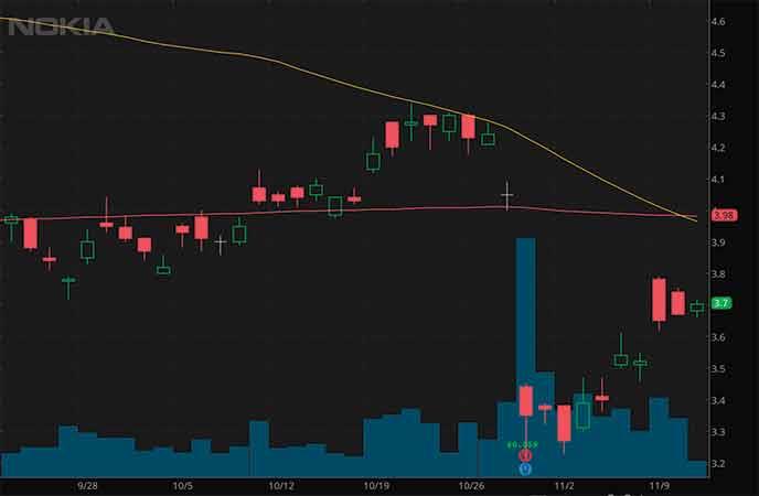 best penny stocks to buy right now Nokia (NOK stock chart)
