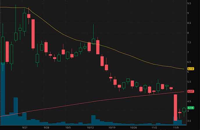 best penny stocks to buy right now Vaxart (VXRT stock chart)