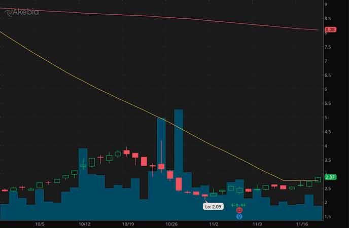 best penny stocks to watch today Akebia Therapeutics (AKBA stock chart)