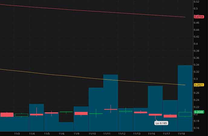 best penny stocks to watch today Jaguar Health Inc. (JAGX stock chart)