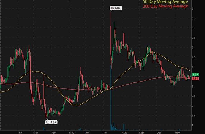 biotech penny stocks to buy avoid IMV Inc. (IMV stock chart)
