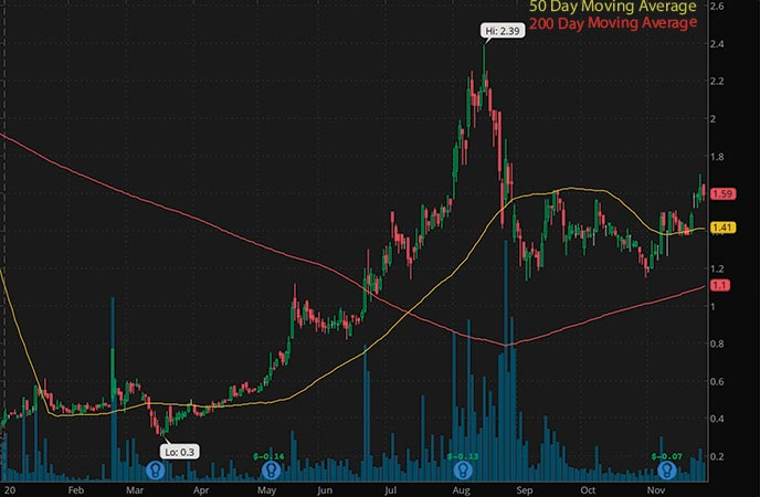 biotech penny stocks to buy avoid Lipocine Inc. (LPCN stock chart)