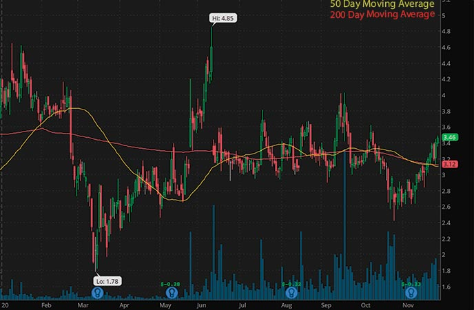 biotech penny stocks to buy avoid Mustang Biotech (MBIO stock chart)