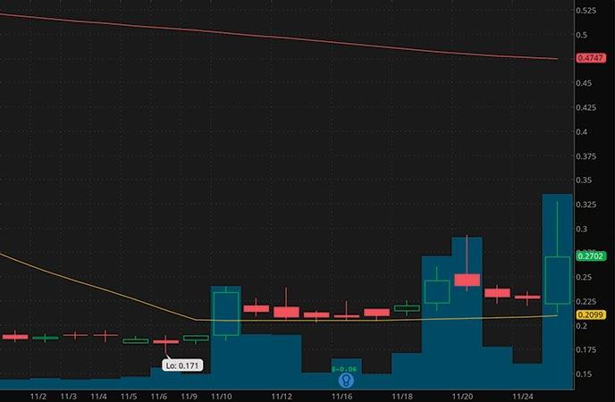 biotech penny stocks to watch Acasti Pharma Inc. (ACST stock chart)