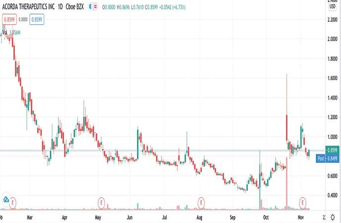 biotech penny stocks to watch Acorda Therapeutics Inc. (ACOR stock chart)