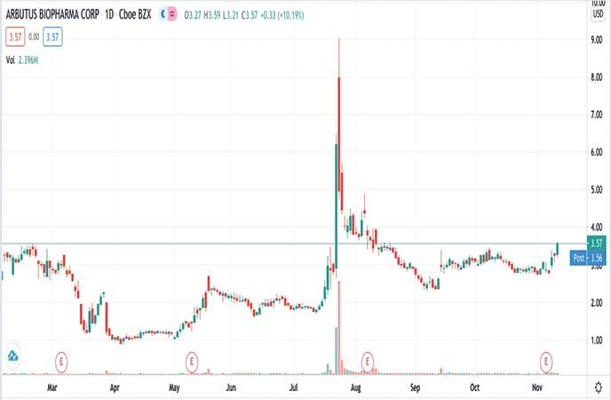 biotech penny stocks to watch Arbutus Biopharma Inc. (ABUS stock chart)