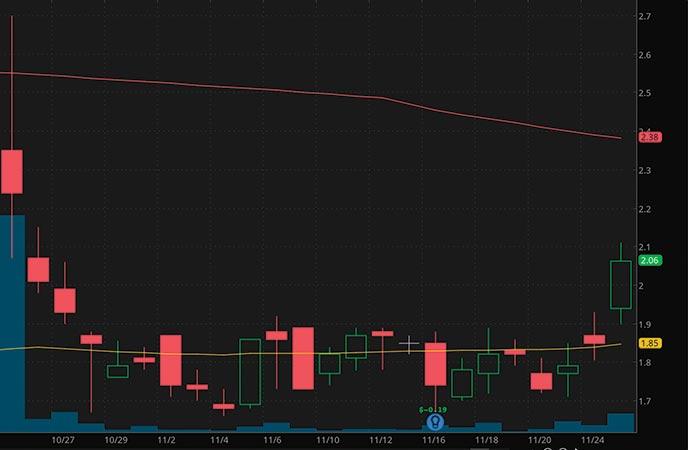 biotech penny stocks to watch Boqi International Medica Inc. (BIMI stock chart)