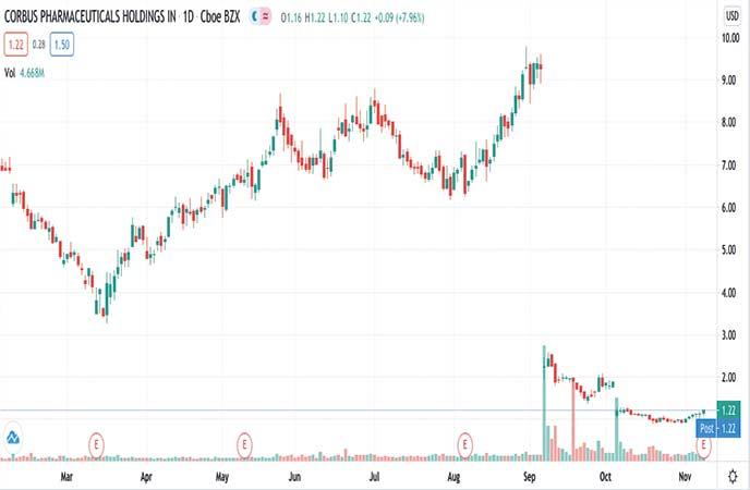 biotech penny stocks to watch Corbus Pharmaceuticals Inc. (CRBP stock chart)