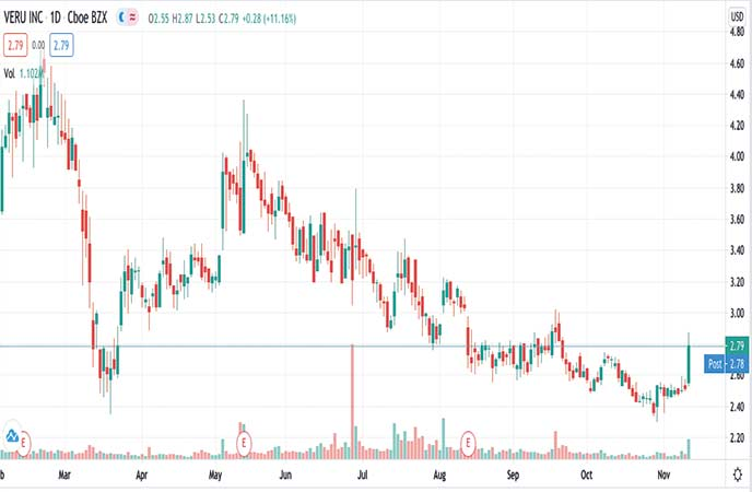 biotech penny stocks to watch Veru Inc. (VERU stock chart)
