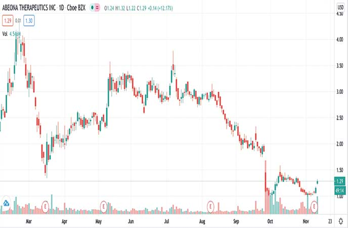 biotech penny stocks to watch right now Abeona Therapeutics Inc. (ABEO stock chart)