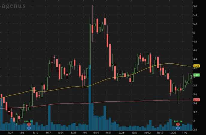 biotech penny stocks to watch right now Agenus Inc. (AGEN stock chart)