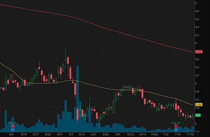 biotech penny stocks to watch right now Evofem Biosciences (EVFM stock chart)