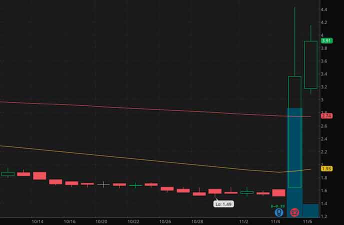 biotech penny stocks to watch right now Oncternal Therapeutics Inc. (ONCT stock chart)
