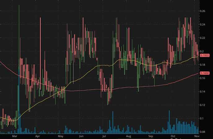 biotech penny stocks to watch right now Sesen GT Biopharma Inc. (GTBP stock chart)