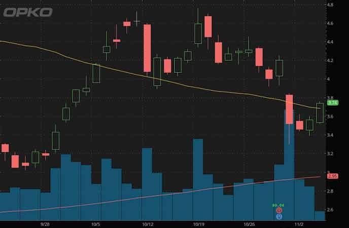 biotech penny stocks to watch right now OPKO Health (OPK stock chart)