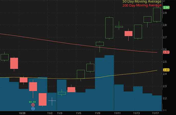 epicenter penny stocks to buy Ambev SA (ABEV stock chart)