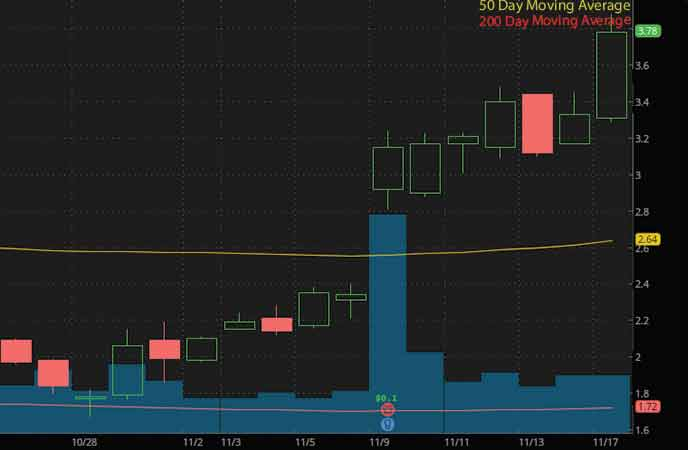 epicenter penny stocks to buy Party City Holdco (PRTY stock chart)