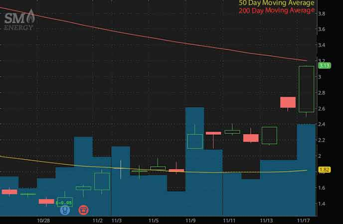 epicenter penny stocks to buy SM Energy Company (SM stock chart)