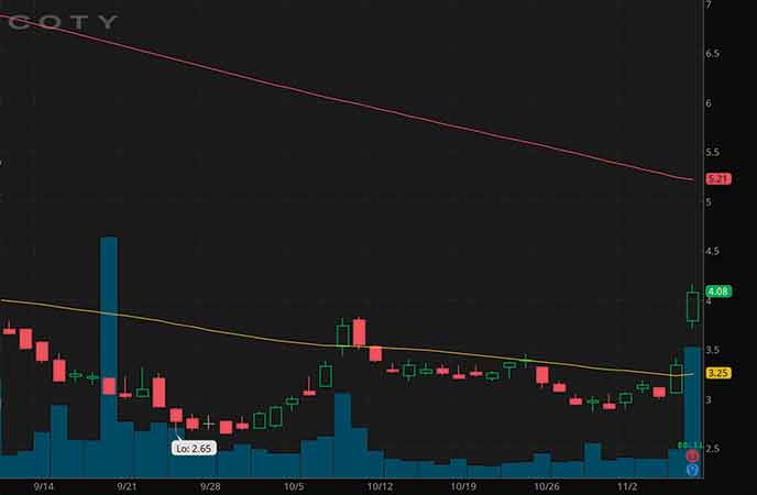 epicenter penny stocks to buy avoid Coty Inc. (COTY stock chart)
