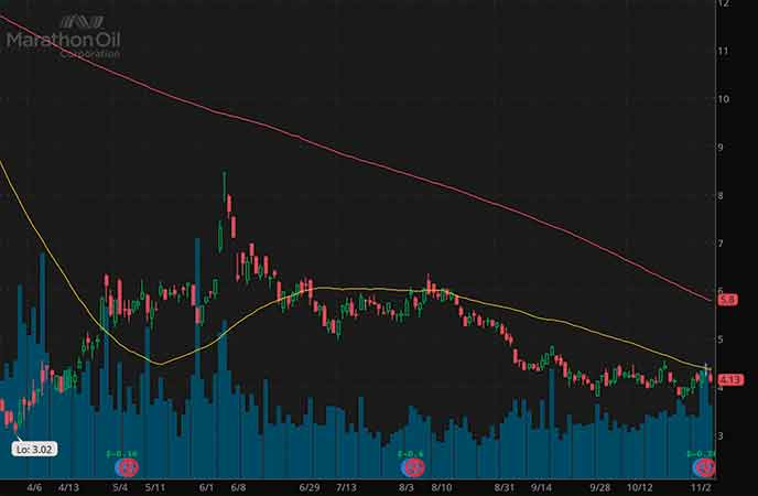 epicenter penny stocks to buy avoid Marathon Oil Corporation (MRO stock chart)