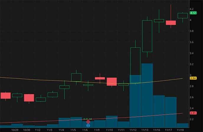 epicenter penny stocks to buy sell Ayro Inc. (AYRO stock chart)