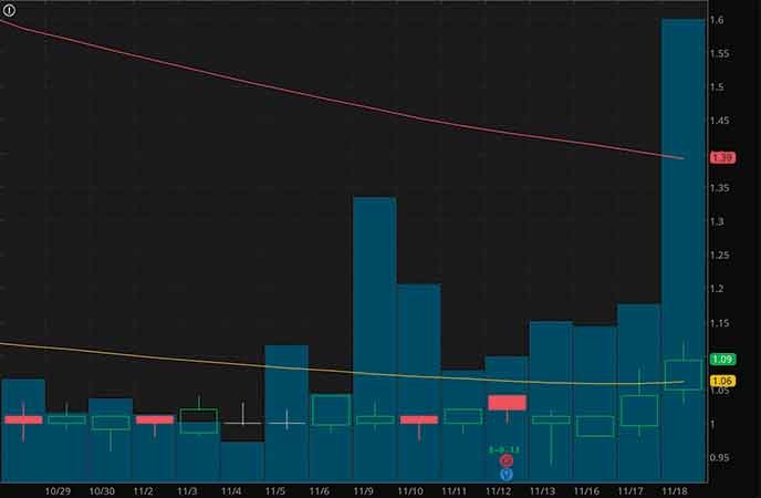 epicenter penny stocks to buy sell Inpixon (INPX stock chart)