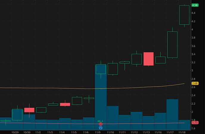 epicenter penny stocks to buy sell Party City Holdco (PRTY stock chart)