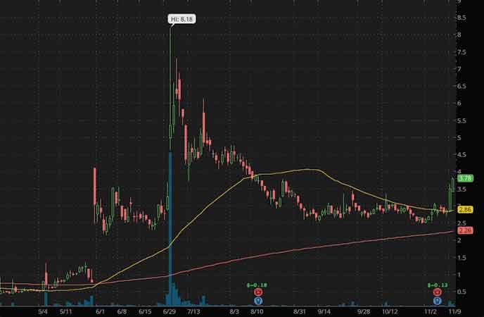 hot penny stocks to watch AYRO Inc. (AYRO stock chart)