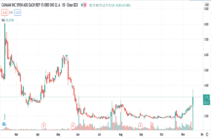hot penny stocks to watch Canaan Inc. (CAN stock chart)