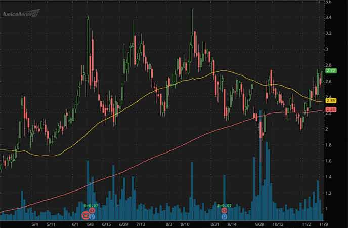 hot penny stocks to watch FuelCell Energy (FCEL stock chart)