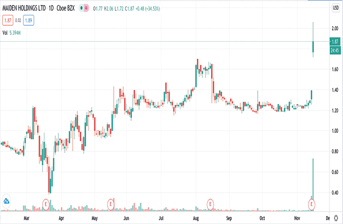 hot penny stocks to watch Maiden Holdings Ltd. (MHLD stock chart)