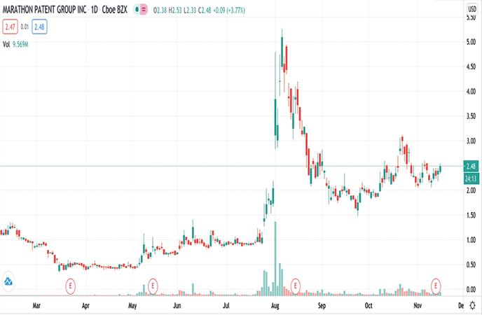 hot penny stocks to watch Marathon Patent Group Inc. (MARA stock chart)